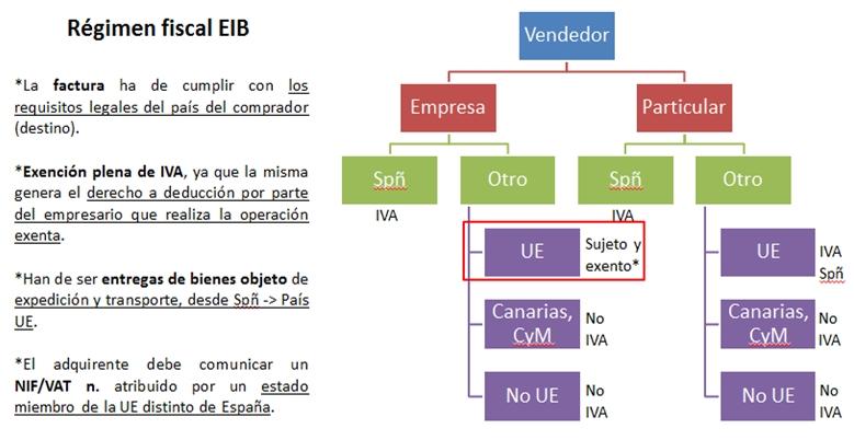 regimen fiscal EIB